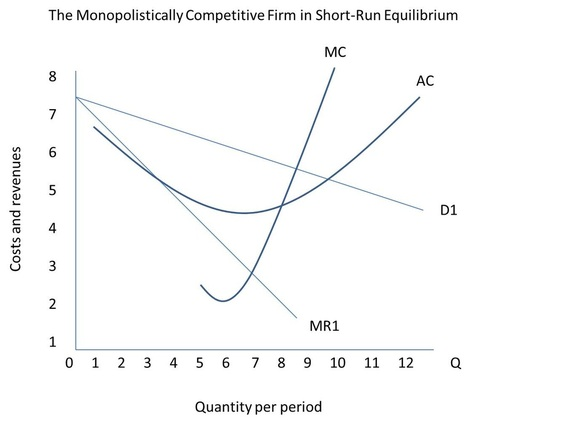 Questions monopolistic competition all answers are approximate a price b output c deadweight loss d economic profit or loss e explain in a few words what is happening in the graph ccuart Images